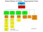 CPS Organizational Chart 2015
